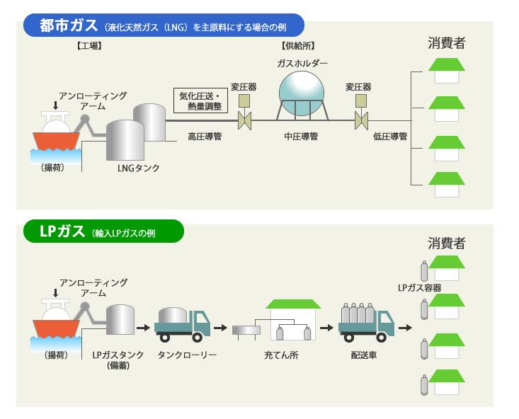 LPガス供給プロセスを説明した図